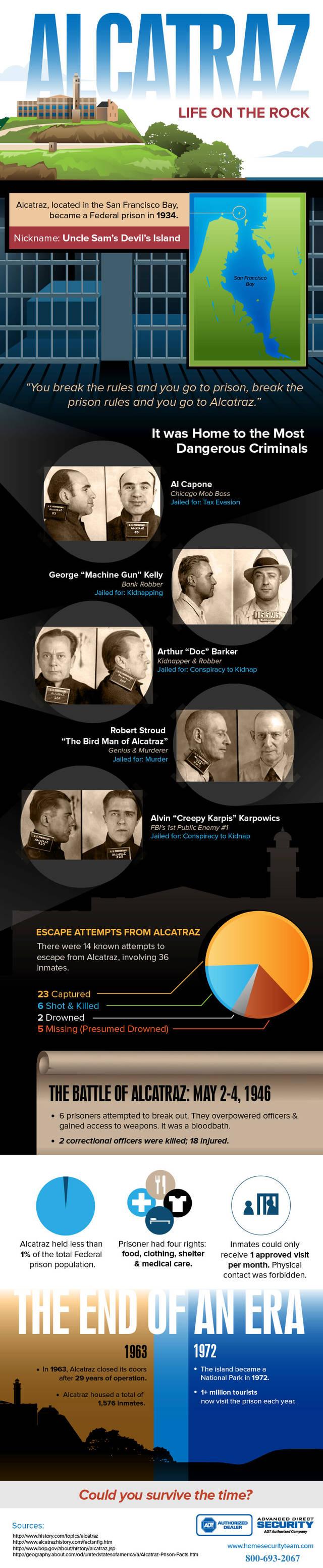 Alcatraz infographic