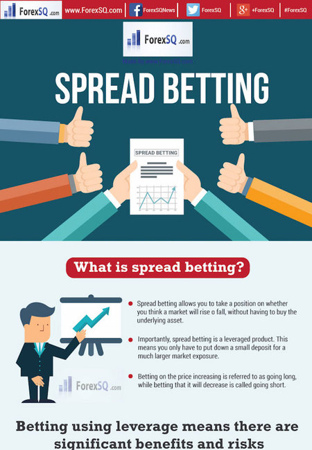 Spread betting infographic by forexsq
