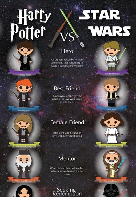 Harry potter vs star wars full infographic