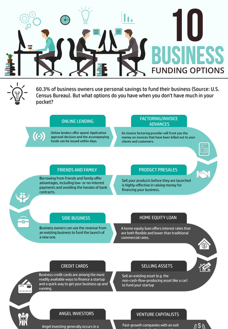 Business funding options infographic