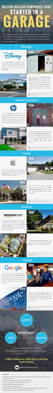 Infographic garage companies