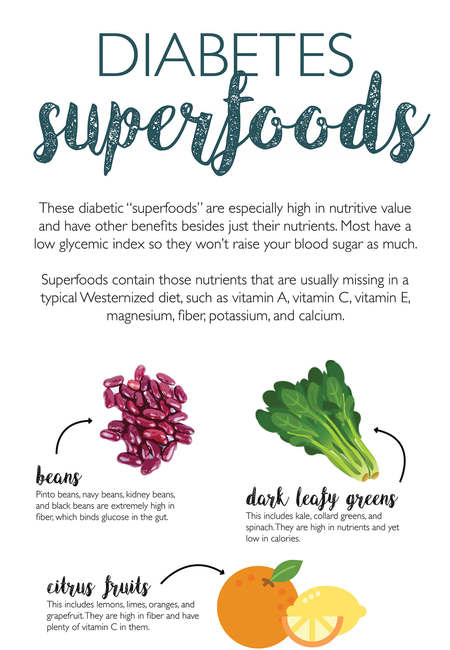 Diabetes food list infographic