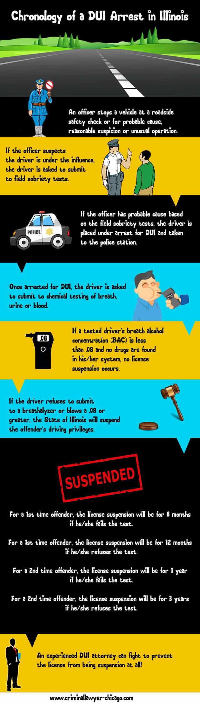 Dui arrest illinois infographic