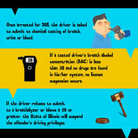 Dui arrest illinois infographic