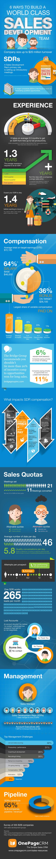 Sales development team infographic