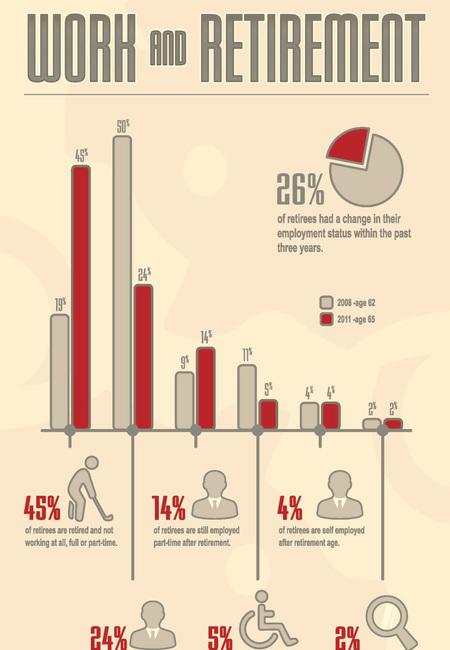 Retirement infographic