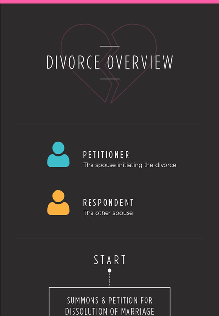 Divorce overview infographic