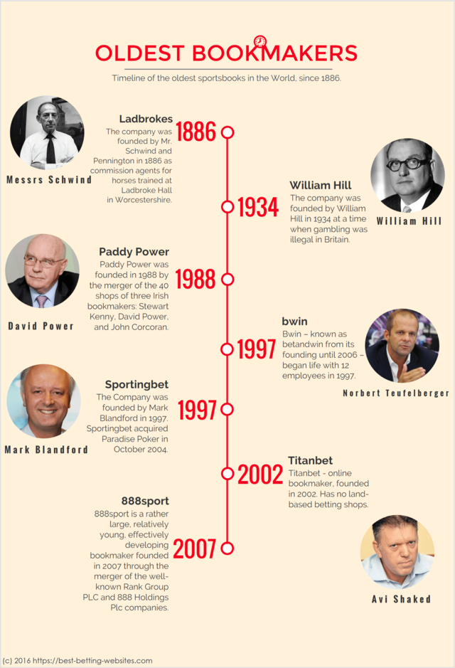 Most old bookmakers infographic