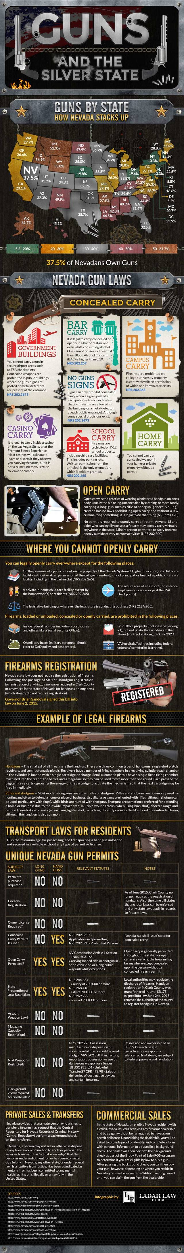 Nevada gun laws gun ownership by state infographic