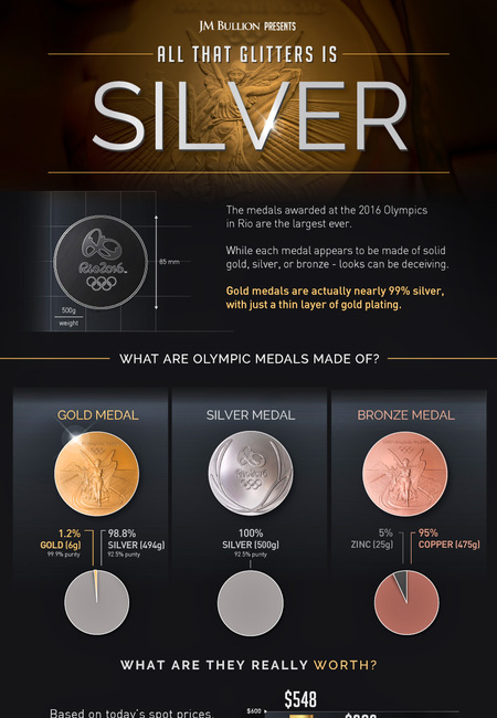 Olympic medals metal