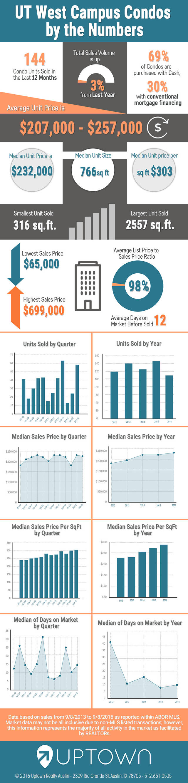 West campus condo sales infographic