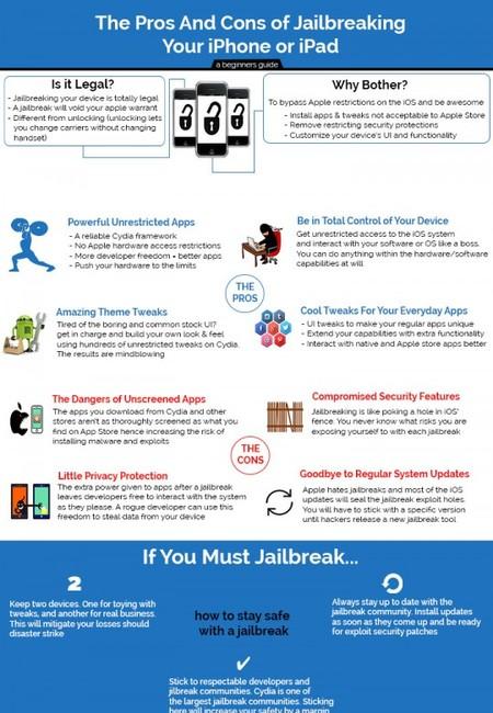 Ios jailbreak hacks infographic