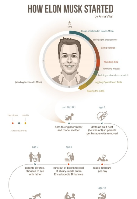 How elon musk built his empire 1