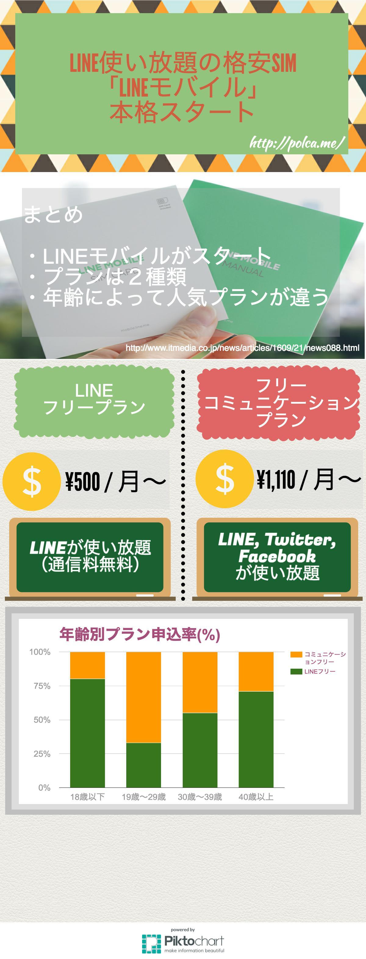 LINE使い放題の格安SIM 「LINEモバイル」 本格スタート