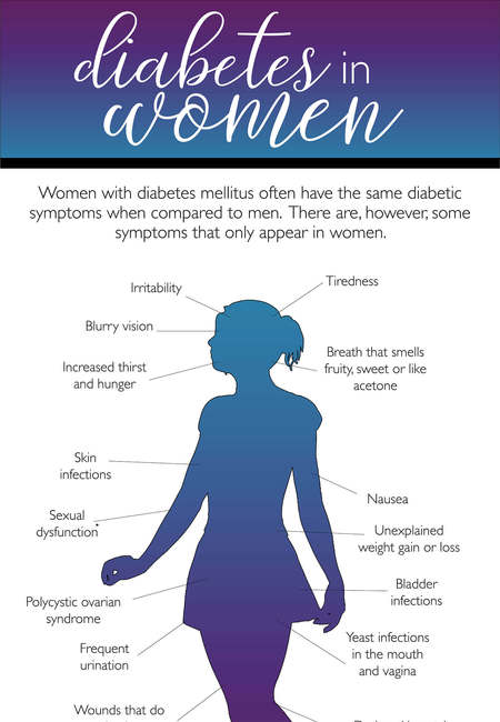 Signs of diabetes in women infographic