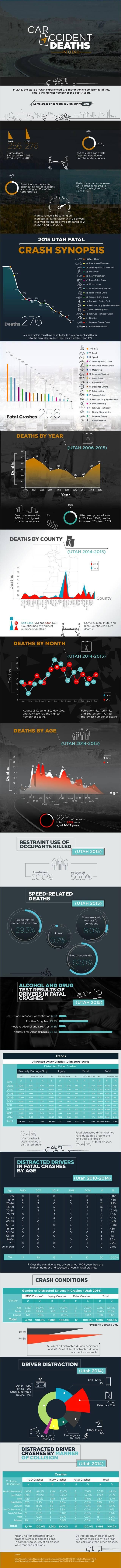 Utah car accident infographic