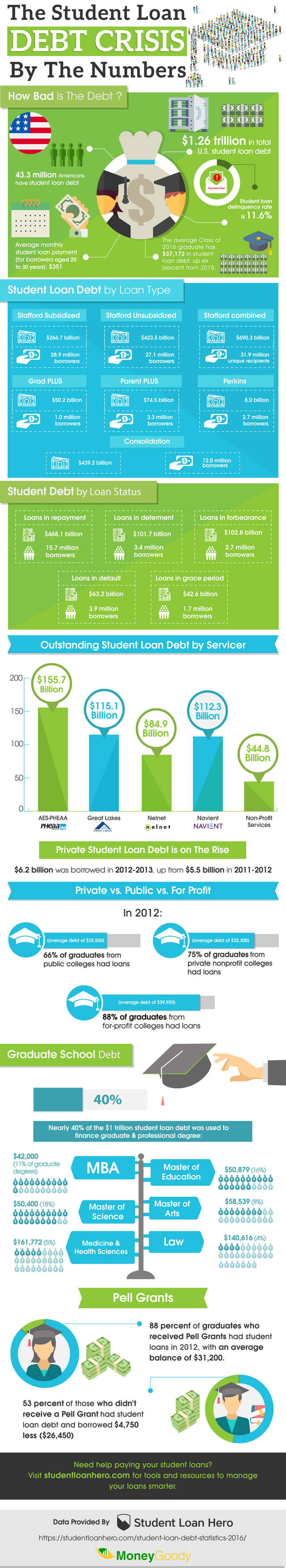 Student loan debt statstics infographic