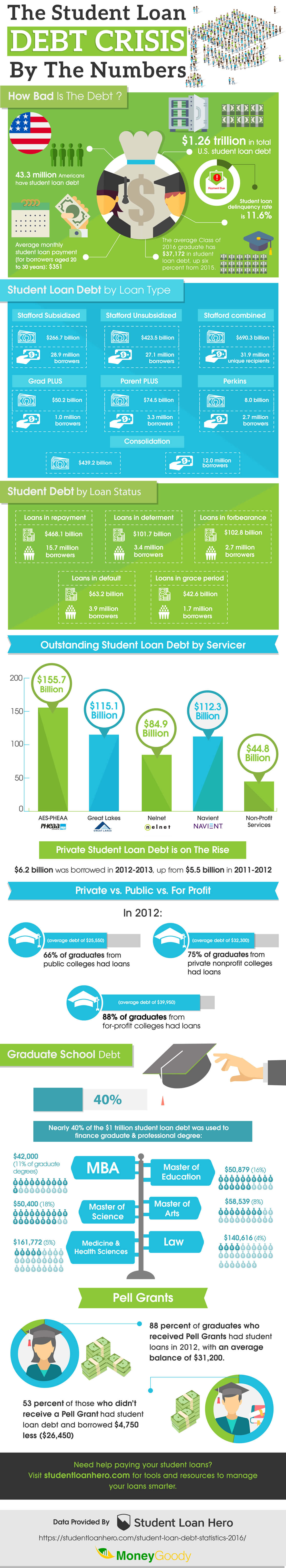 The Student Loan Debt Crisis