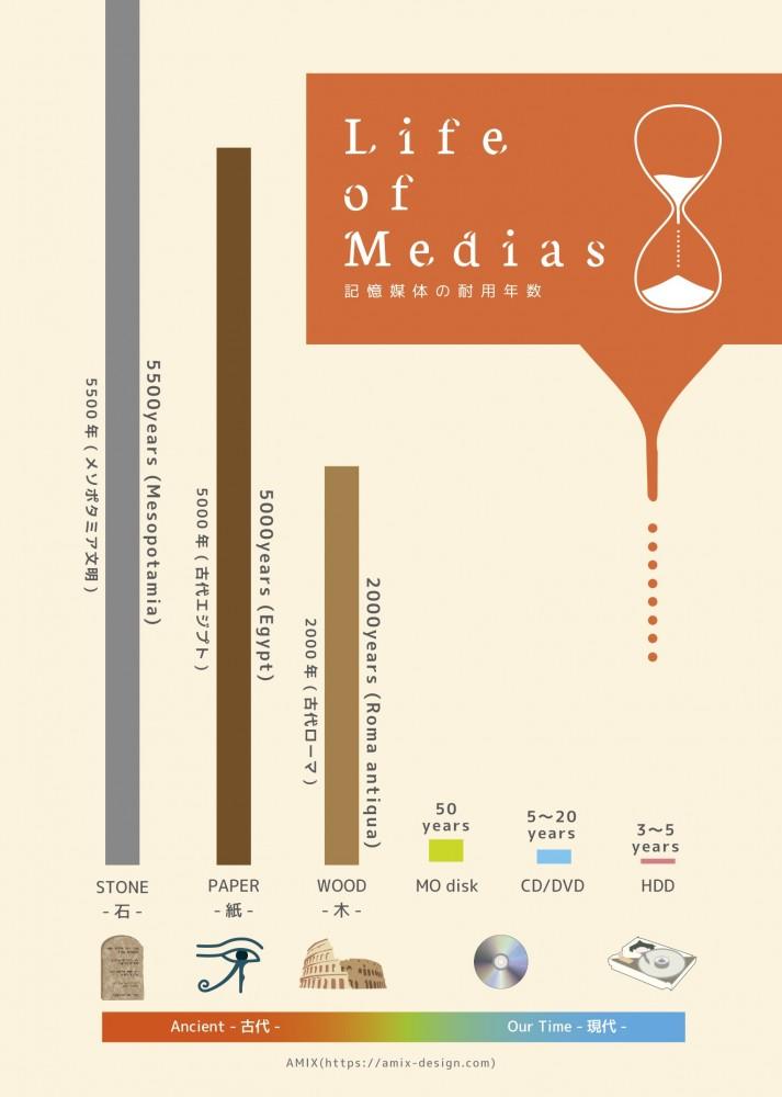 メディアの耐用年数