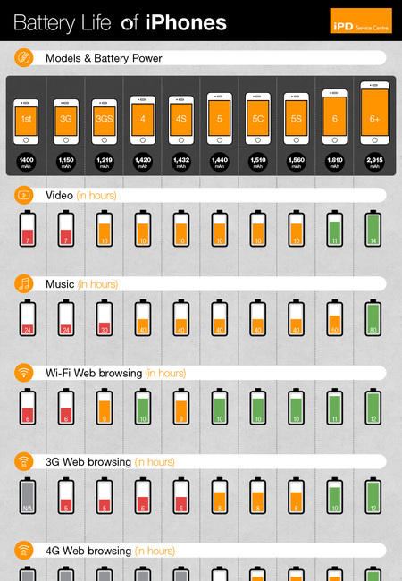 Iphone battery life infographic update