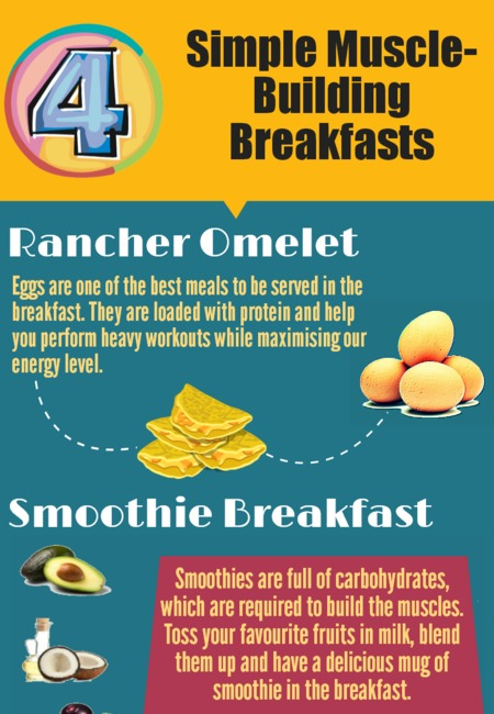 Simple muscle building breakfast