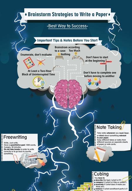 Brainstorm strategies termpaperwriter us