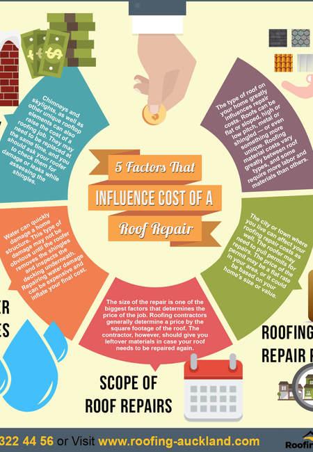 Infographic roofingauckland