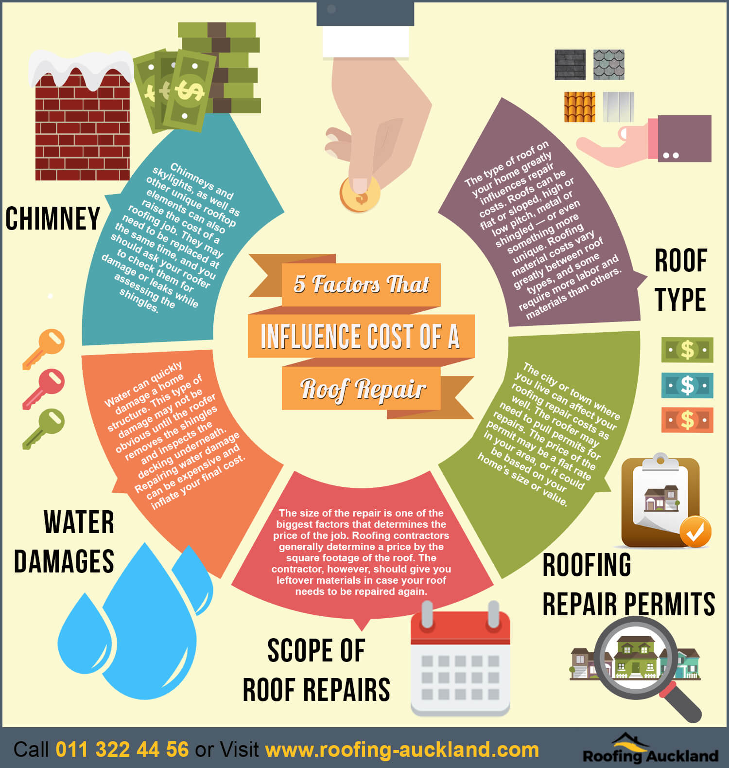 Things That Influence the Cost of a Roof Repair
