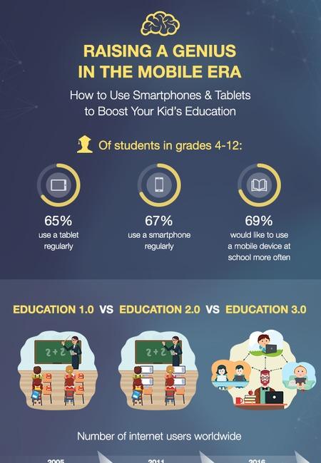 Infographic raising a genius in the mobile era