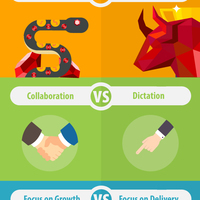 Traditional vs agile performance management infographic