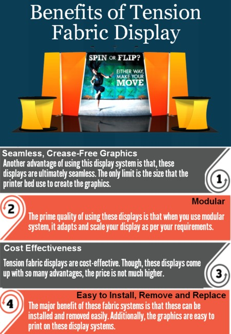 Benefits of tension fabric display