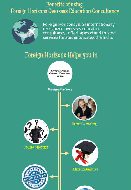 Foreign horizons overseas consultancy