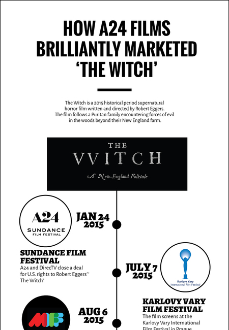 The witch a24 mktg campaign infographic