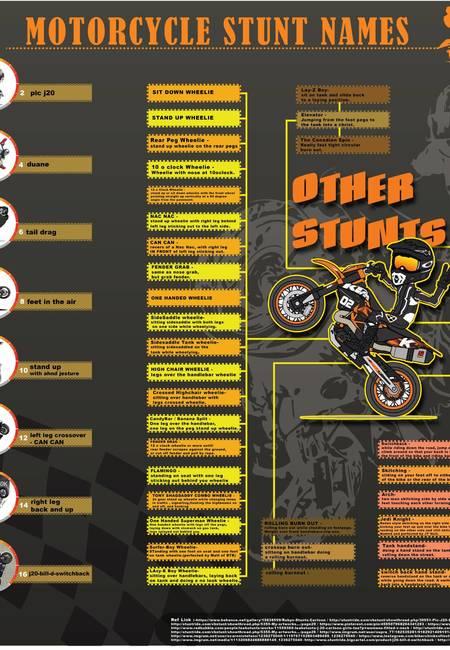 Motocycle stunt names infographic large