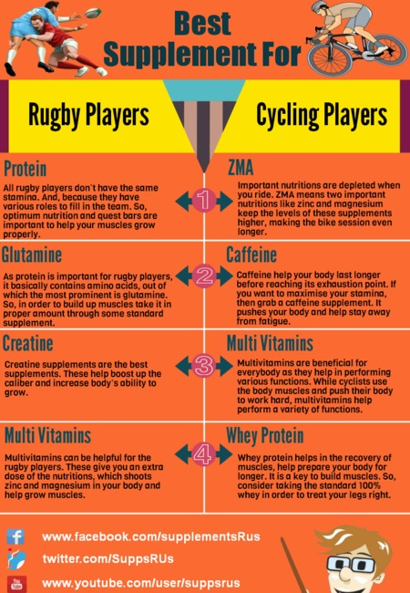 Best supplement for rugby and cycling players