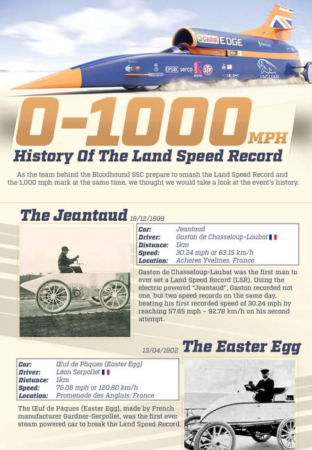 History of the land speed record