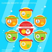 Cleaning industry growth infographic