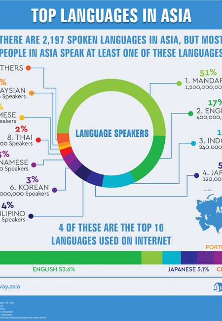 Top languages in asia