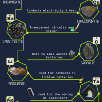 E waste infographic