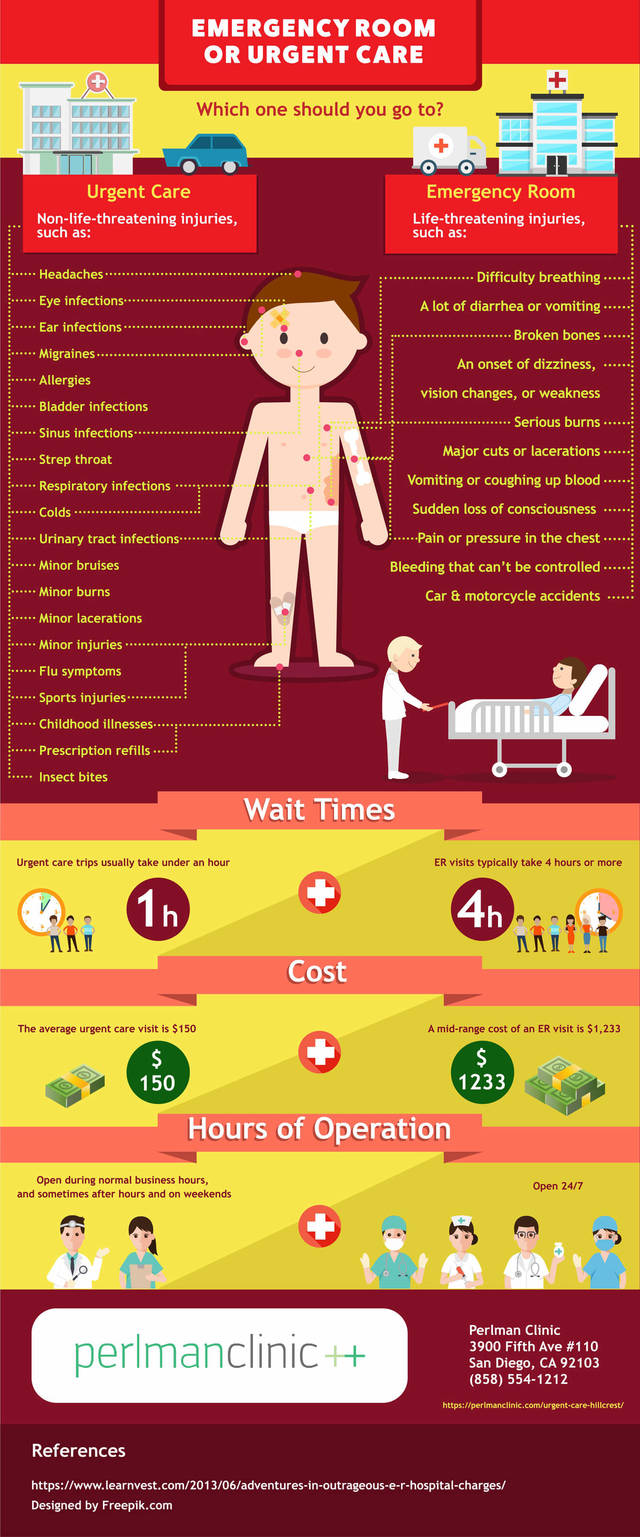 Urgent care vs emergency room infographic