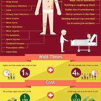 Urgent care vs emergency room infographic