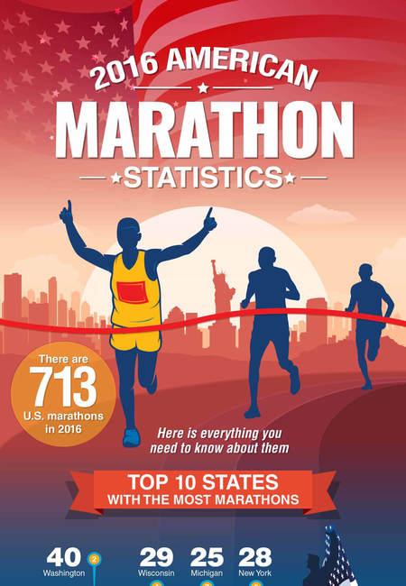 American marathon statistics infographic