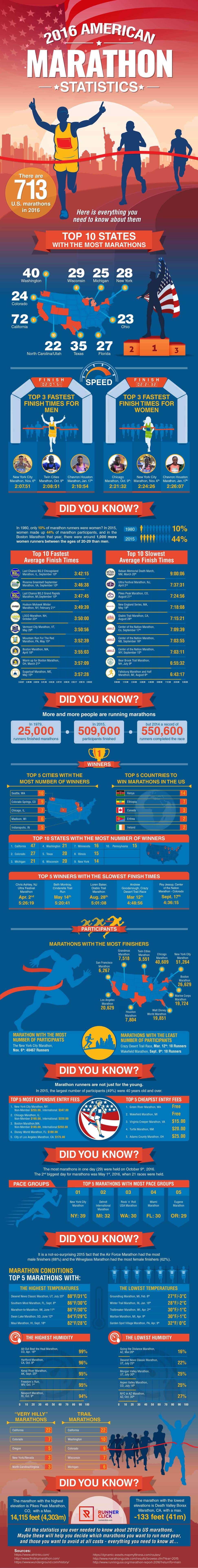 American Marathon 2016 Statistics