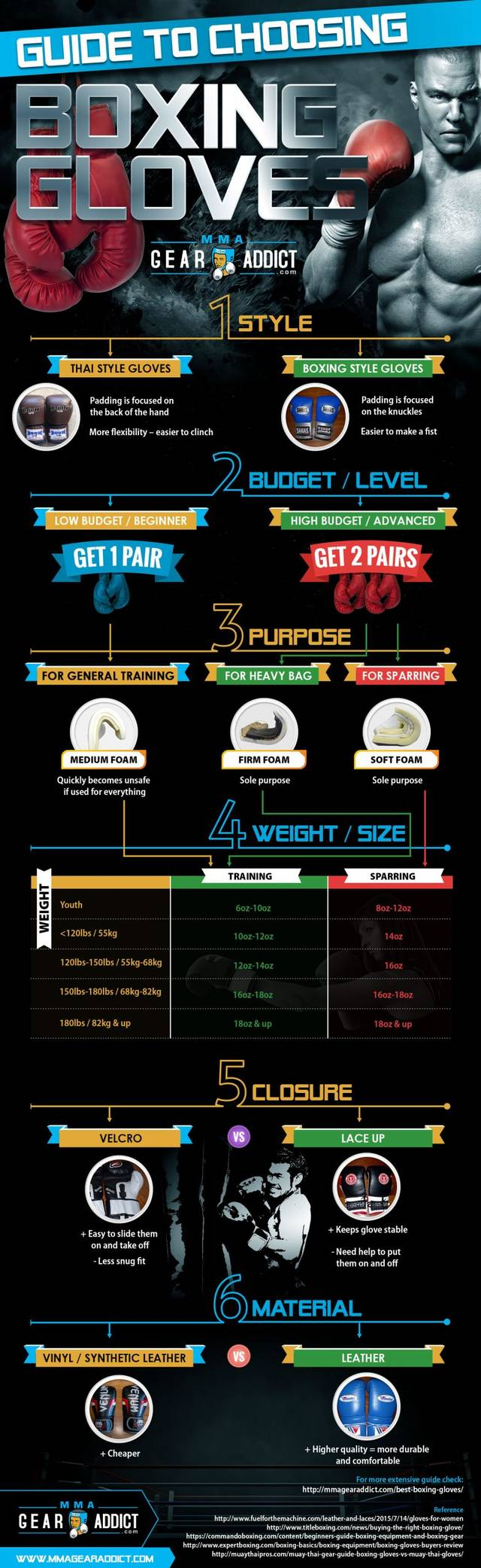 Best boxing gloves guide mmagearaddict infographic
