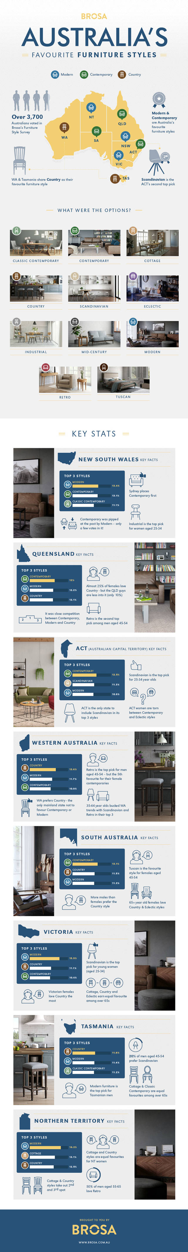 Australia s favourite style furniture style survey infographic