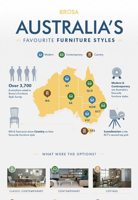 Australia s favourite style furniture style survey infographic