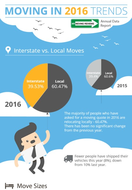 Moving trends 2016 stats mymovingreviews