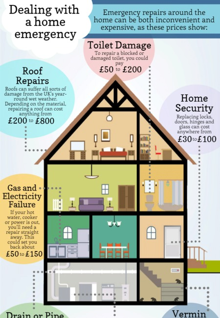 Home emergency repair costs
