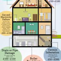 Home emergency repair costs