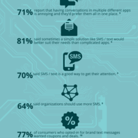Appvssms infographic
